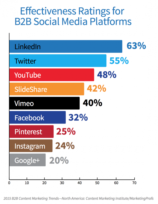 Graph comparing effectiveness of social media platform