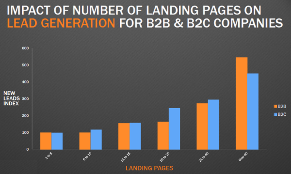 Hubspot Graph: number of landing pages