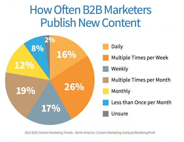 Pie chart of how often b2b marketers publish new content