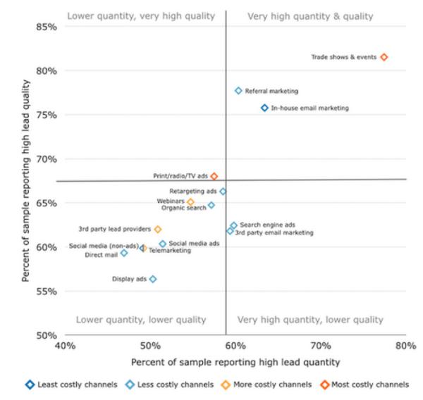 email leads statistics 2014 B2B Demand Generation Benchmark Report
