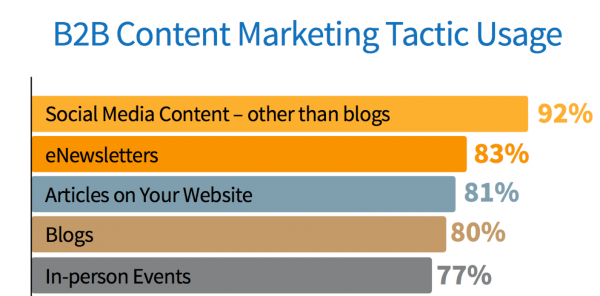 B2B Content Marketing Tactic Usage Research Chart