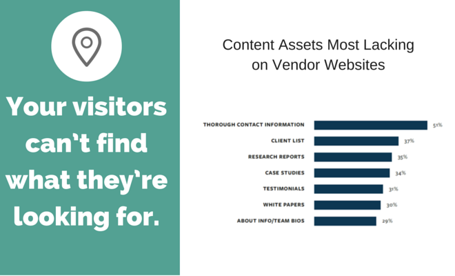 Website usability report data and title Your visitors can't find what they're looking for.