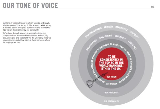 University of Leeds Brand Voice Sample