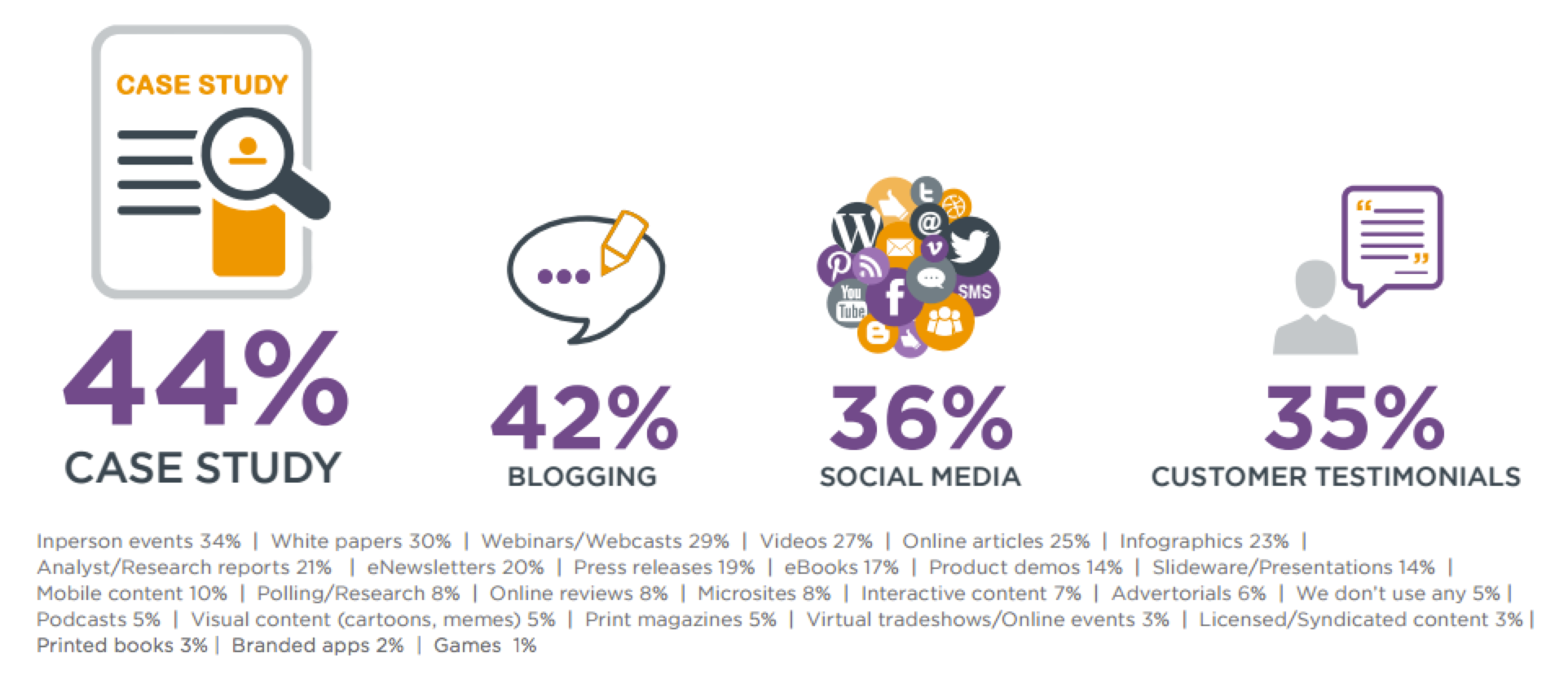 Most effective B2B Content Marketing Report