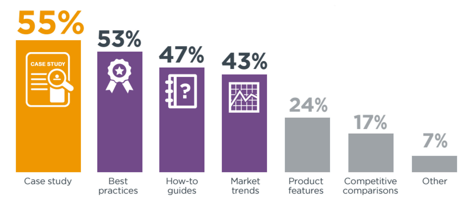 2016 B2B Content Marketing Report Effective Content Subjects