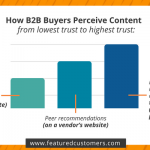 How B2B Buyers Perceive Content